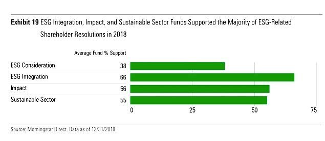 ESG Fund Proxy Votes Supporting ESG Resolutions