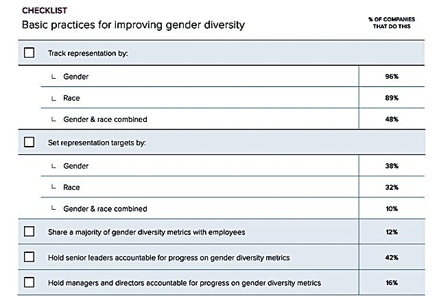 Gender Diversity Checklist