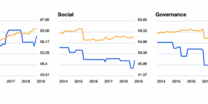 Costco ESG Momentum