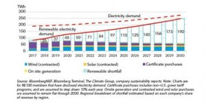 Renewable Energy Investment Opportunities RE100