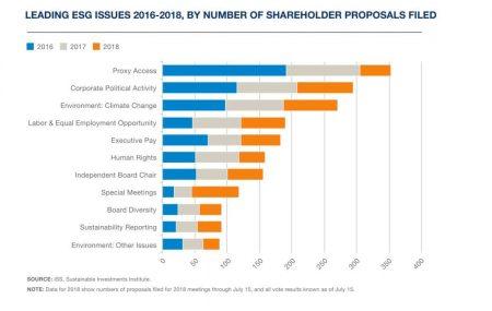 Constructive Engagement - USSIFESGshareholderproposals 2016-2018