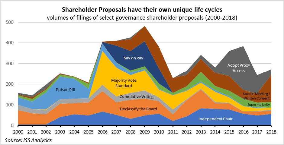 Shareholder-Proposals-Life-Cycle - The Costs and Benefits of Shareholder Democracy