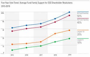 Fund support for ESG Resolutions