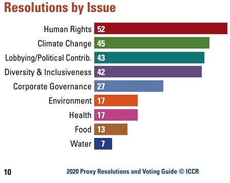ICCR 2020 Resolutions