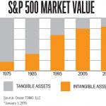 Intanbible assets increasing
