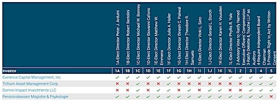Bristol-Myers Squibb 2020 Proxy Insight
