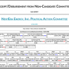 NextEra Energy 2020 Political Contributions