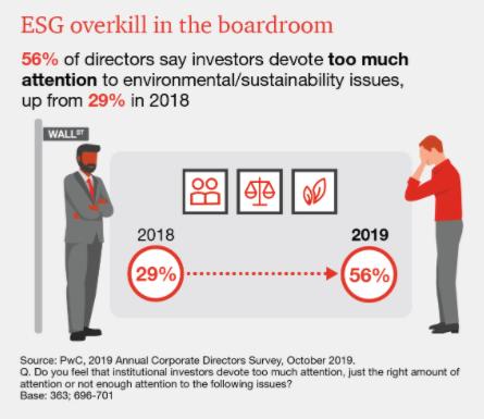ESG Overkill