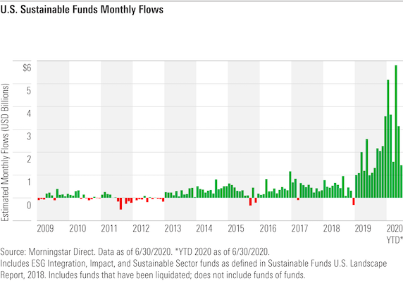 ESG Rulemaking by DOL - fund flows