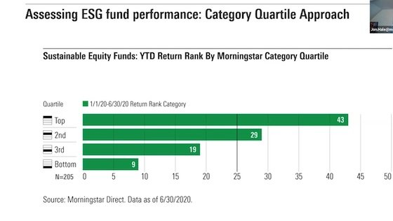 #MICUS 2020 ESG Fund Performance