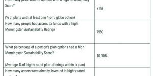 ESG Options in DC Plans