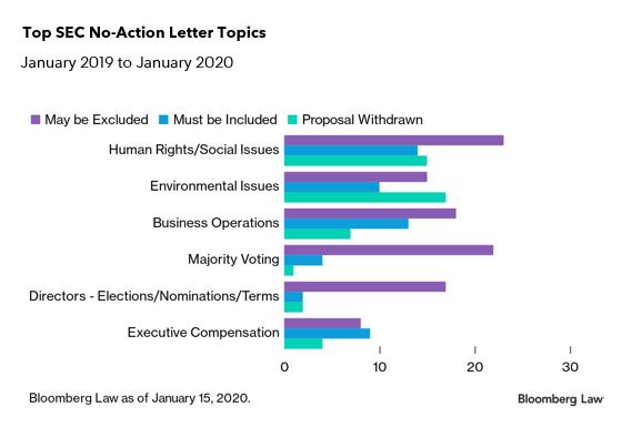 Reform No-Action Process