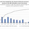 Axon Enterprise 2021 Majority Vote Standard?