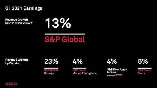 S&P Global 2021