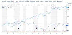 PG v S&P 500 1 year