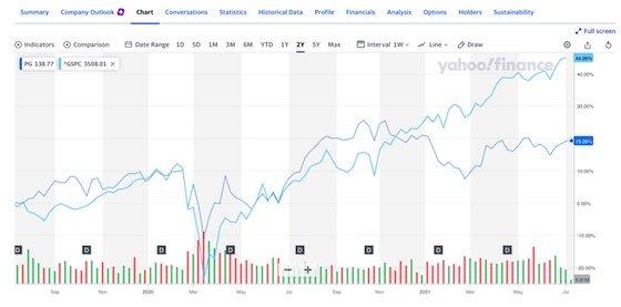 PG v S&P 500 2 yrs
