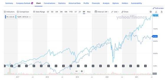PG v S&P 500 5yrs