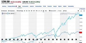 Procter & Gamble 2021 Without Worker Voice Compared to S&P 500